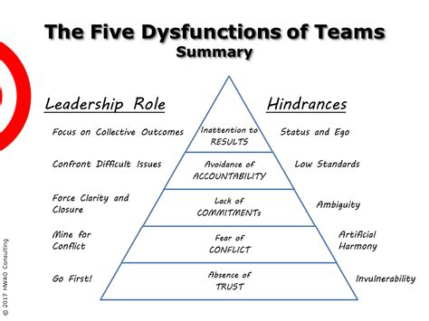 team dysfunctions summary hwao consulting
