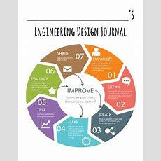 Engineering Design Process Journal By Powerfulknowledge Tpt