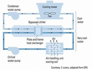 Chiller And Cooling Tower Diagram Pictures To Pin On