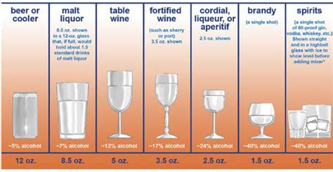 how many ounces in a of liquor frequently asked questions relating to alcohol abuse and dependence