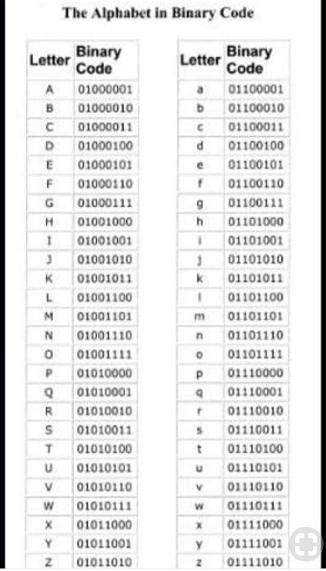 alphabet  binary code alphabet code binary code alphabet