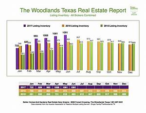 Sales Strong. Selection Stronger. The Woodlands Home Sales ...