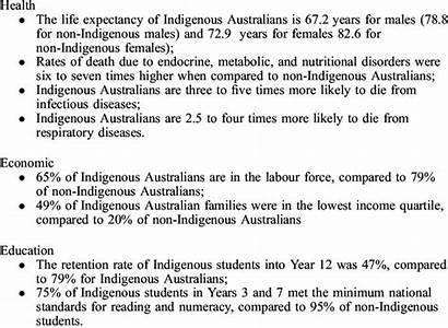 Indigenous Faced Inequalities Australians Current Example