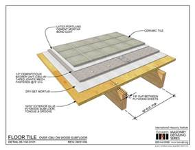 best subfloor material greencheese org