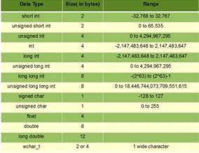 What Type Of Information Should Be On A Resume by C Data Types Geeksforgeeks