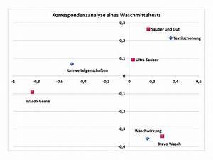 Eigenvektoren Berechnen : korrespondenzanalyse statistik wiki ratgeber lexikon ~ Themetempest.com Abrechnung