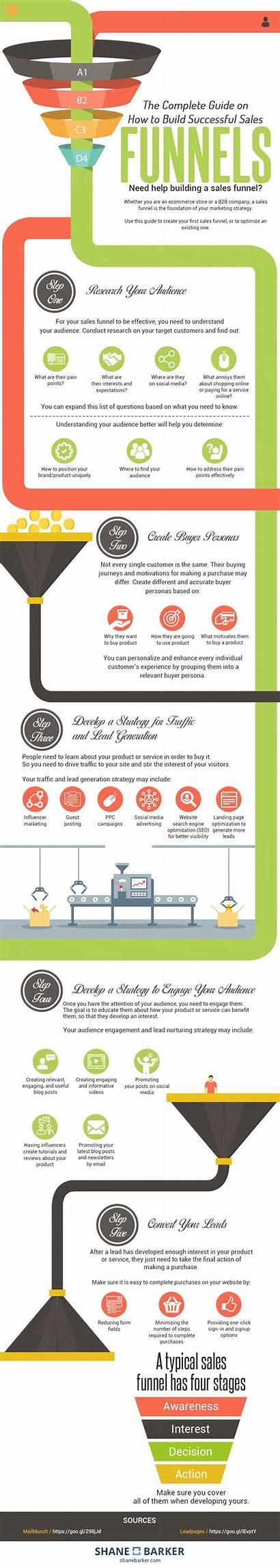 Funnel Sales Steps Infographic Funnels Build Website