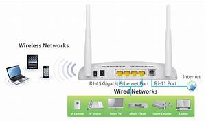 Different Networking Devices