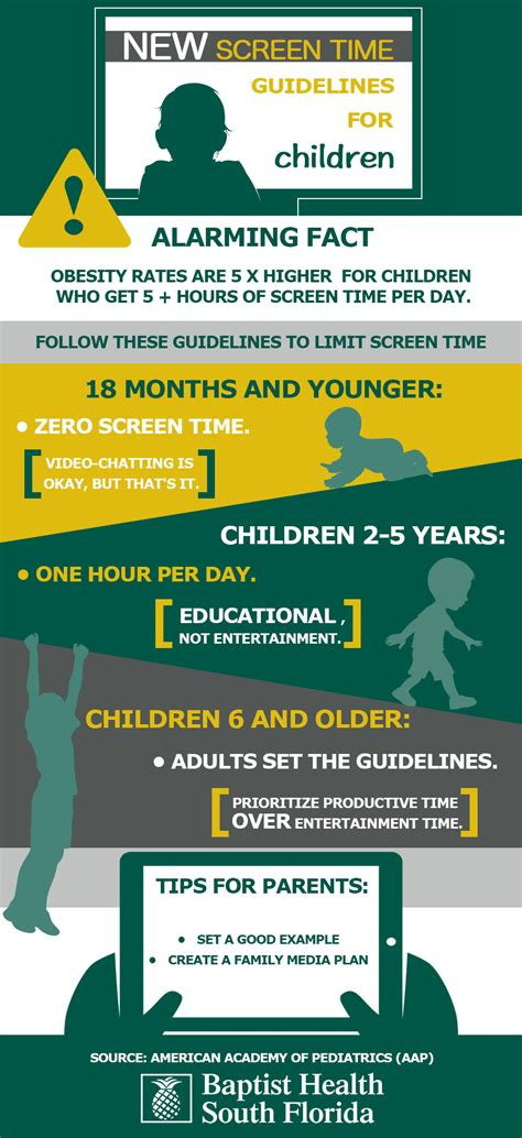 new screen time guidelines for children infographic