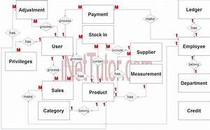 Canteen Sales And Credit Management System Er Diagram