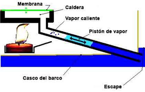 Barco A Vapor Funcionamiento by Barco De Vapor