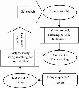 Block Diagram Of The Speech Recognition Engine