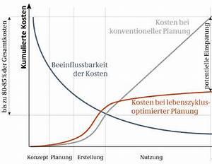 Leitfaden Nachhaltiges Bauen : kosten nutzen plus energie haus ~ Frokenaadalensverden.com Haus und Dekorationen