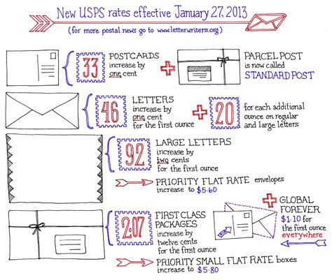 usps letter rates postal rates for letters levelings 30425