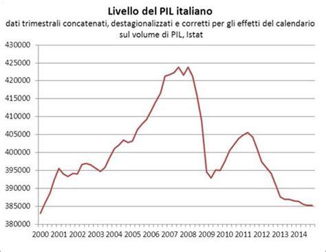Prodotto Interno Netto by Il Disastro Italiano In Venti Grafici Una Lira Per L Italia