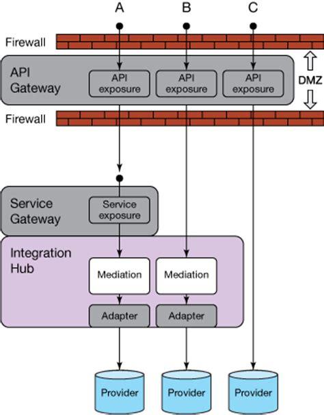 integration architecture comparing web apis  service