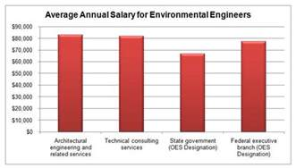 Environmental Engineering Salary Average