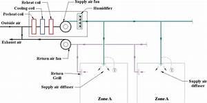 Split System Components