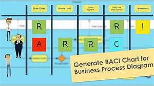 How To Generate A Raci Chart For Your Business Process
