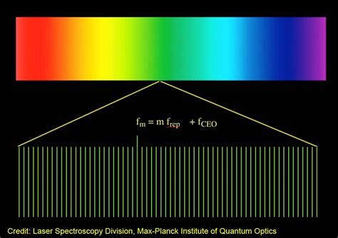 Review of frequency comb spectroscopy | Spectroscopy ...