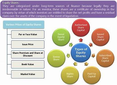 Equity Types Its Shares Finance Sources