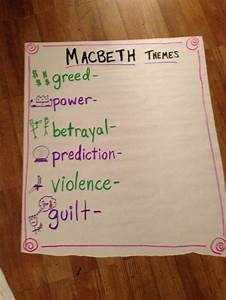 42 Best Themes And Imagery In Macbeth Images On Pinterest