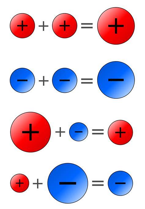 Opinions On Sign (mathematics