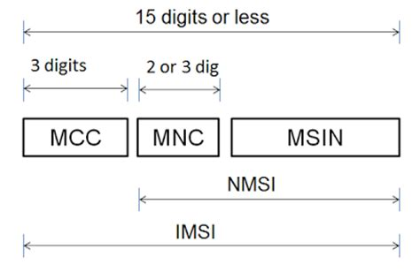 Mobile Subscriber Identification Number by Imsi Tmsi Gummei Guti Fr 233 D 233 Ric Launay