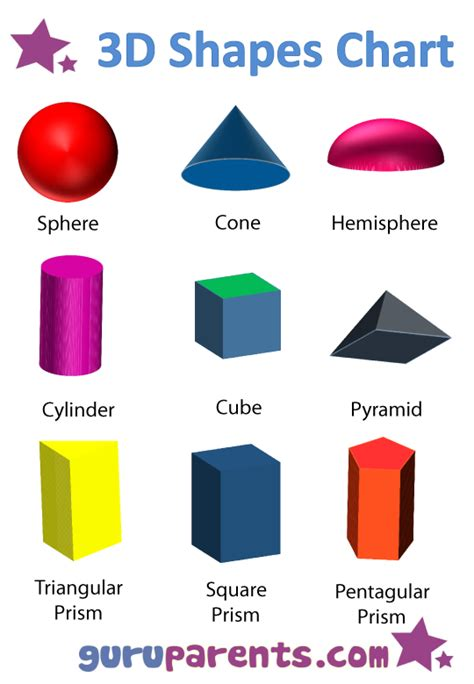 shapes chart guruparents