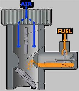 The Carburettor For Internal Combustion Engines Carb