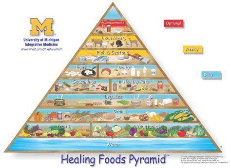 2 pi鐵es cuisine el á la pirámide alimenticia