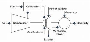 4 3 Gas Turbines