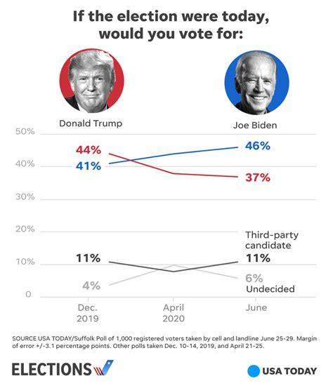 President Trump falling Democrat Joe Biden race White ...
