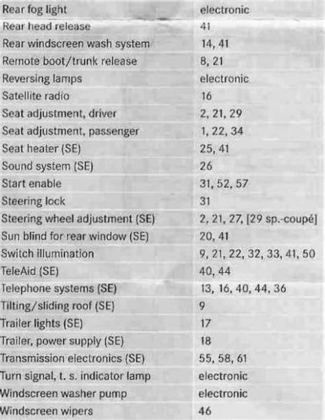 2009 C300 Fuse Diagram by 2007 Mercedes C230 Fuse Box Diagram Wiring Data