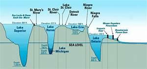 5 Great Lakes