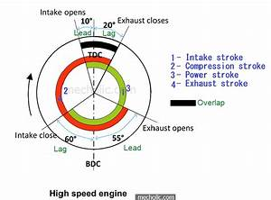 Lead  Lag  And Overlap In The Valve Timing Diagram And Their Advantages
