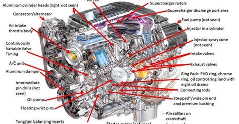 The Another Legendary Corvette Engine Machine Design
