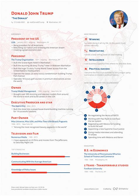 Donald Resume by What I Learnt From Creating S Resume Enhancv