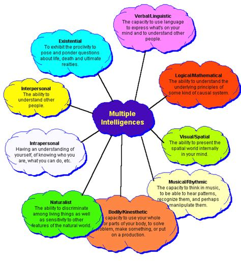 how to improve all 9 types of intelligences examined