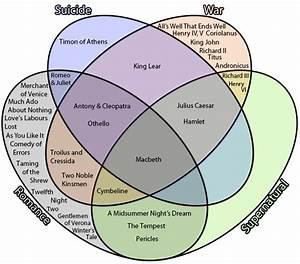 Venn Diagram Shakespeare