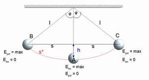 Kinetische Energie Berechnen : energiebetrachtung fadenpendel physik online kurse ~ Themetempest.com Abrechnung
