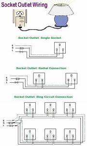 Socket Outlet Wiring Amazing Procedure What Is Socket