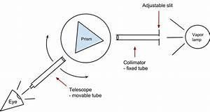 Spectrometer Grating Experiment Readings
