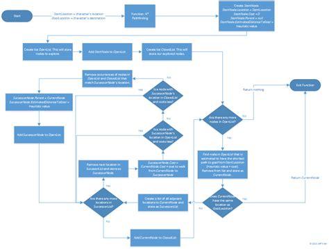 Xkcd Wiring Diagram Time Diagram Wiring Diagram Flowchart For Windows Sum Of Digits Aturan Algoritma Cool Flow Chart Apps Vitamins Mengirim Sms Leap Year Program In C Contoh Aplikasi Sederhana