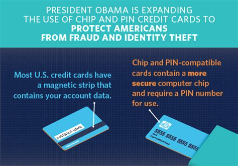 The President s BuySecure Initiative: Protecting Americans