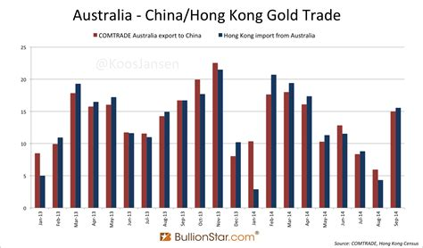 australian bureau statistics china continues to drain global gold inventory koos jansen