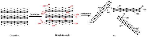 lubricants  full text  preparation  graphene oxide   derivatives