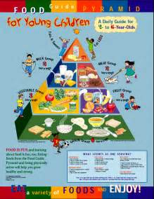 Healthy Kids Food Pyramid
