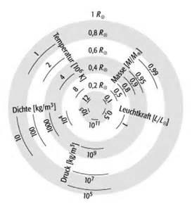Masse Der Sonne Berechnen : sonne lexikon der physik ~ Themetempest.com Abrechnung