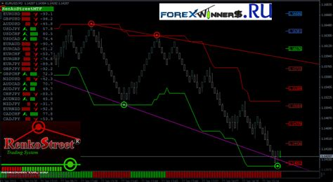 trading system renkostreet trading system forex winners free